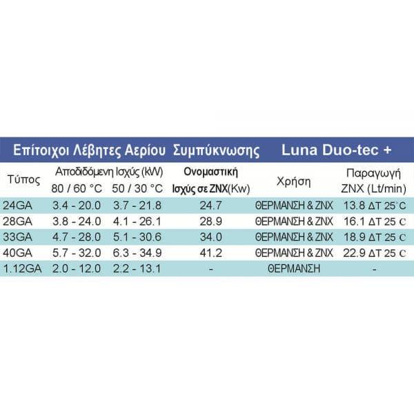 Λέβητας Αερίου Baxi Luna Duo Tec+ 40kW 2